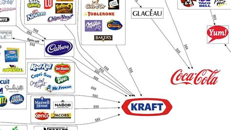 10 of the Biggest Food Companies Own Almost Every Brand | Rare