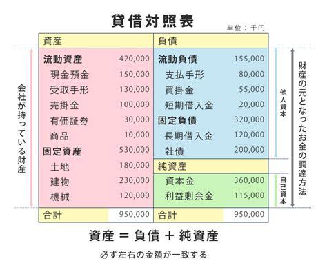 貸借 対照 表