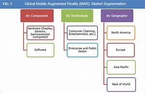 Mobile Augmented Reality Market – Global Market Size ...