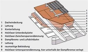 Aufbau Dämmung Dach : untersparrendaemmung ~ Whattoseeinmadrid.com Haus und Dekorationen