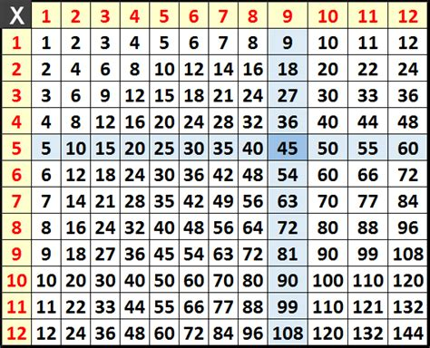 times table cheat sheet  multiplication table