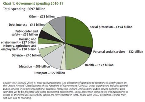 types  government expenditure