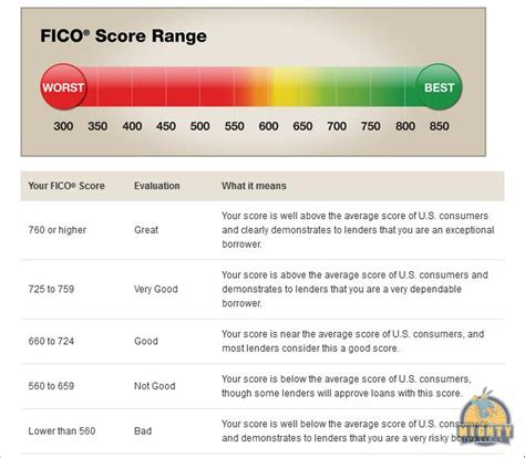 impact factor range what s a credit score mightytravels