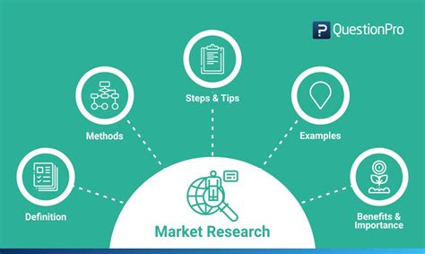 Market Research: Definition, Methods, Types and Examples ...
