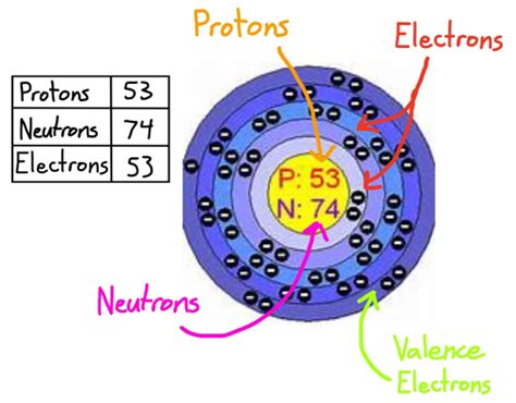 Iodine Protons Neutrons Electrons by Iodine Project Screen 5 On Flowvella Presentation