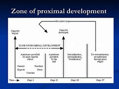 Hd wallpapers zone of proximal development diagram patternehdwallh hd wallpapers zone of proximal development diagram ccuart Choice Image