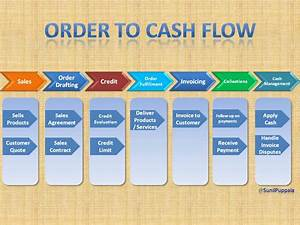 Order To Cash - A Perspective  Order To Cash