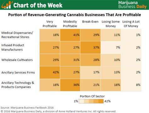chart   week profitability   cannabis industry