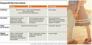 Pacs Régime Des Biens : s 39 unir pour le meilleur et le patrimoine ~ Farleysfitness.com Idées de Décoration