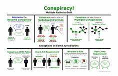 Evidence Big Picture Flowchart | Bar Exam Study Materials ...