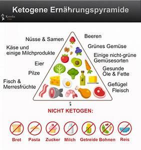 Ketogene Diät Berechnen : leitfaden ketogene ern hrung keto di t guide ketofix ~ Themetempest.com Abrechnung
