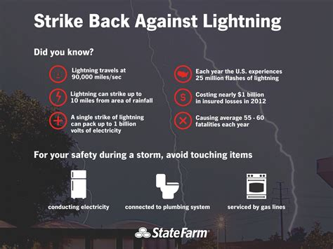 protect yourself and your property from lightning state farm