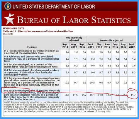 dol bureau of labor statistics total unemployment figures bls 14 7 infographic a day