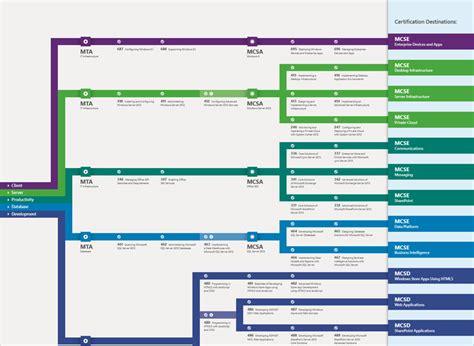 Microsoft Certification Roadmap 2015