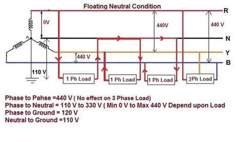 voltage  neutral  earth connection   phase power supply quora