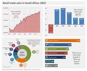 Retail sector growth losing steam | Statistics South Africa