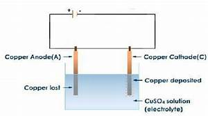 Electrolysis Of Copper Sulphate Solution