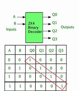 Decoder Logic Diagram And Truth Table