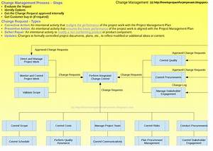 How To Prepare For The Pmp Exam   Change Management Process Flow