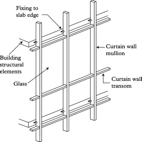 unitized curtain wall installation method statement