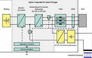 Block Diagram Of The On