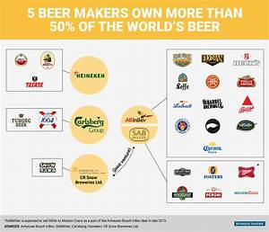 Biggest beer companies in the world - Business Insider