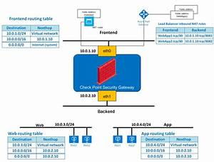Check Point Reference Architecture For Azure