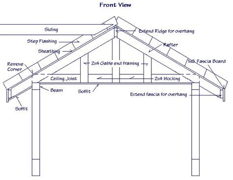 gable roof frame gable roof framing plan gable roof types gabled roof house plans mexzhouse com