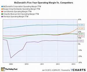 Mcd Chart 2 Stealth Drivers Of Mcdonald 39 S Global Margins Ko Mcd Yum