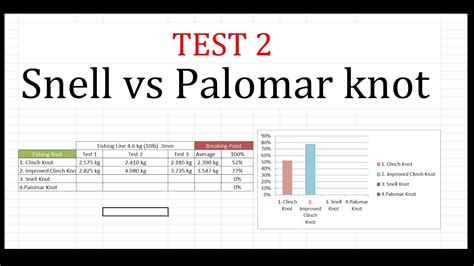 trolin test 2018 snell knot vs palomar knot test 2 fishing knots fishing