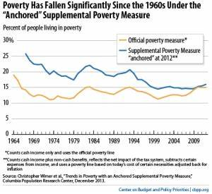 The War On Poverty At 50 Maryland Center On Economic Policy