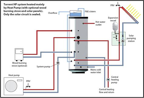 Cylinder Thermal Store Supplier For Air Source Heat Pump