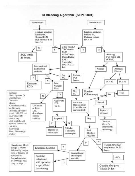 17 Best images about Nursing Algorithm on Pinterest | Med