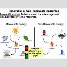 Managing Resources Lesson 2 Renewable & Nonrenewable Resources Key Stage 3 By Jeam Teaching
