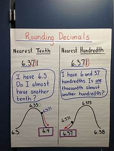 Rounding Decimals Anchor Chart. Great Visual | Get Smart ...