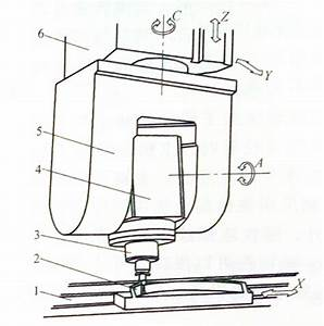 Cnc Milling Machine Motorized Spindle