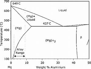 The Mg U2013al Phase Diagram Showing The Composition Range Of