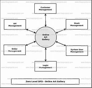 Online Art Gallery Dataflow Diagram  Dfd  Freeprojectz
