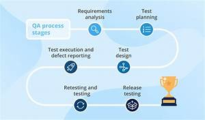 Software Qa Process  Stages  Setup  Specifics