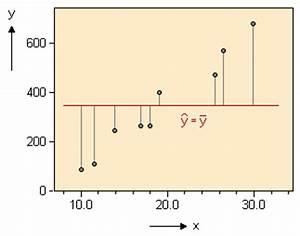 Regressionsgerade Berechnen : bestimmtheitsma ~ Themetempest.com Abrechnung
