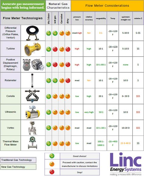 gas flow meter comparison and flowmeter selection guide