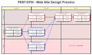 Pert Cpm And Gantt Chart Pert Cpm And Wbs Charts