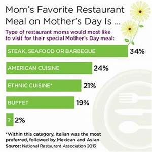The 17 Best Mother's Day Restaurant Marketing Ideas - POS ...