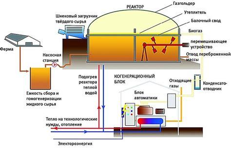 Расчет биогазовой установки нетрадиционные и возобновляемые источники энергии
