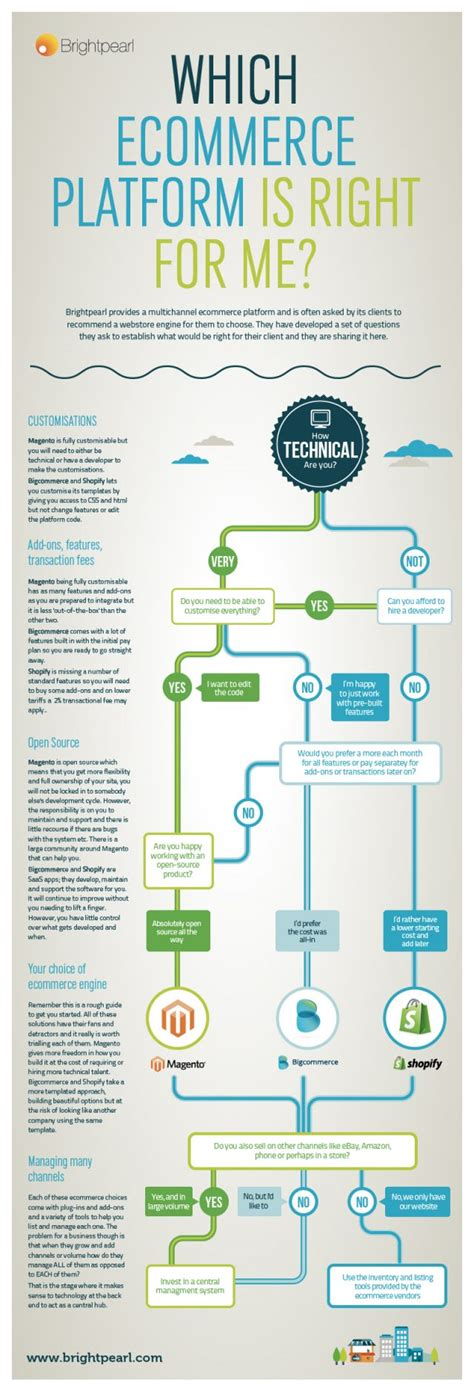 The Right For Me by Which Ecommerce Platform Is Right For Me Daily Infographic