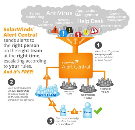 Solarwinds Help Desk Upgrade by Alert Central Frequently Asked Questions Thwack