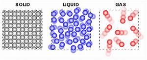 How Are Molecules In A Solid Different From Molecules In A