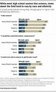 High school seniors' interest in science varies by race ...
