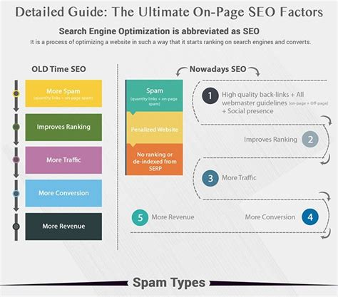 Weekly Infographic The Ultimate Page Seo Factors Guide