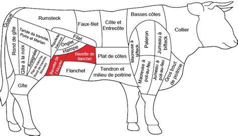 cuisine agneau bavettes de bœuf grossiste viande boucherie